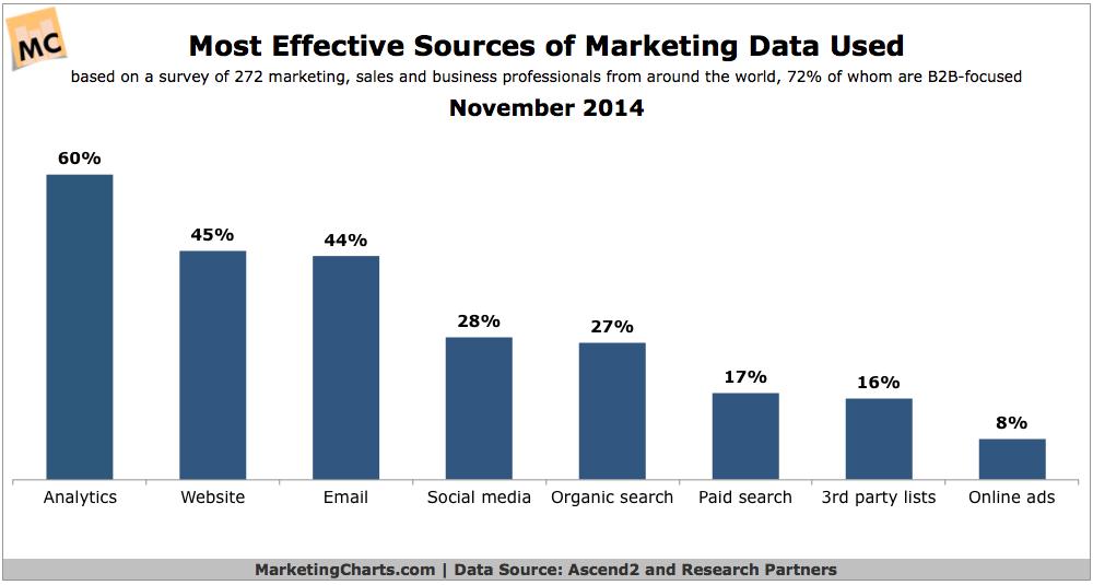 Google Analytics é a fonte mais eficaz de dados