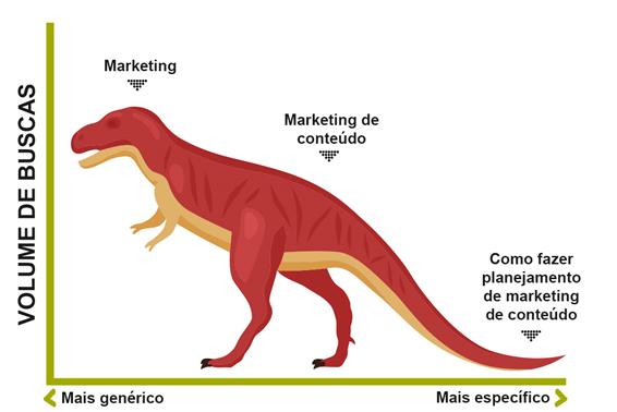 Gráfico de planejamento de marketing
